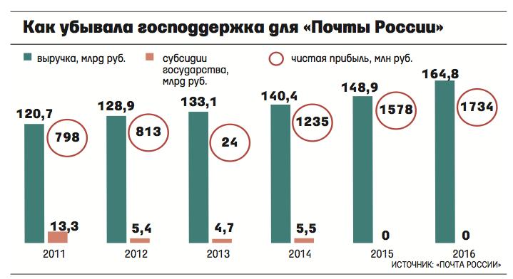 часто почта россии 2014 доходы агрегатный завод